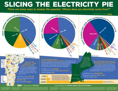VT Slicing the Electricity Pie poster